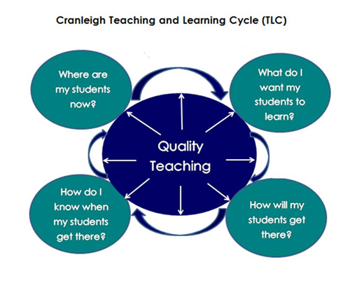 Individual Learning Plans form a central part of the Cranleigh Teaching and Learning Cycle.